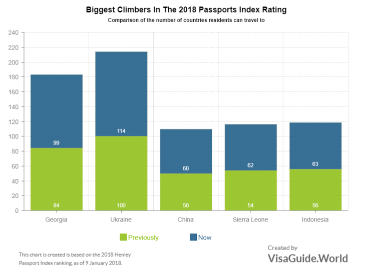 Georgia and Ukraine Take Big Steps Up in International Passports