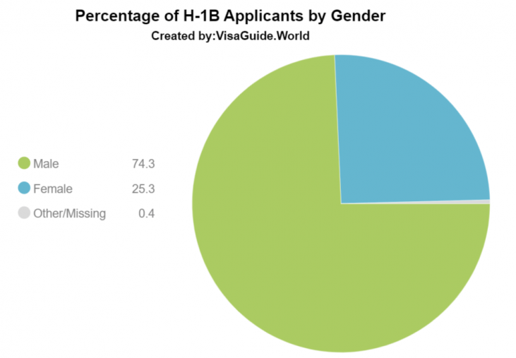 10 Years Challenge for the H-1B Visa Program and