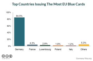 Germany Remains Top Favorite for EU Blue Card Applicants